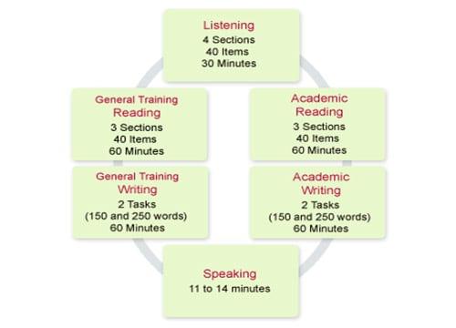 IELTS nyelvvizsga folyamata