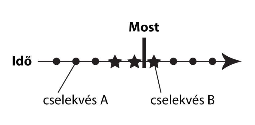 Present Continuous-Folyamatos Jelen 03
