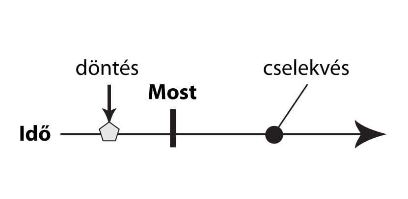 Present Continuous-Folyamatos Jelen 05